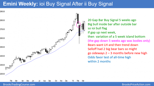 Weekly Emini chart has an ioi bull flag and an ii bull flag and a 20 gap bar buy setup.