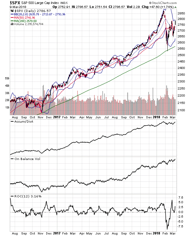 Halloween in March: Is the Nasdaq 100 Index Headed to 8000?