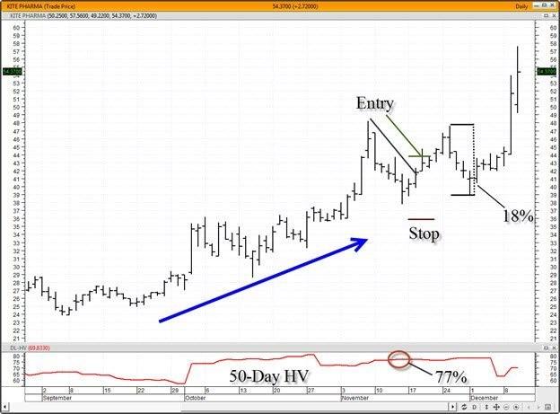 Trading A Volatile Stock