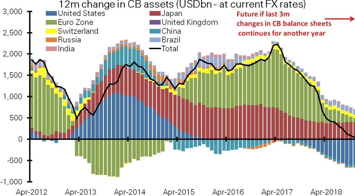 Central Bank QE Changes