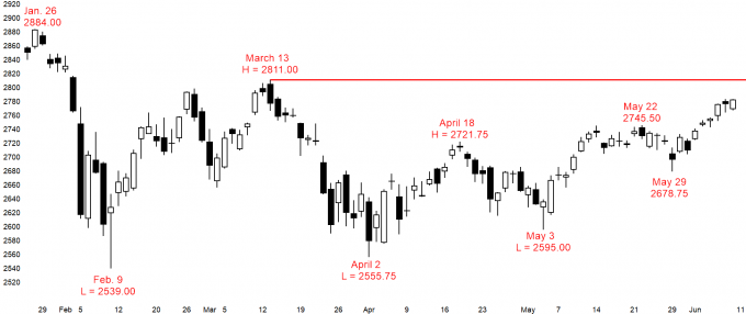 Emini daily chart in bull trend to 2800 resistance at March major lower high