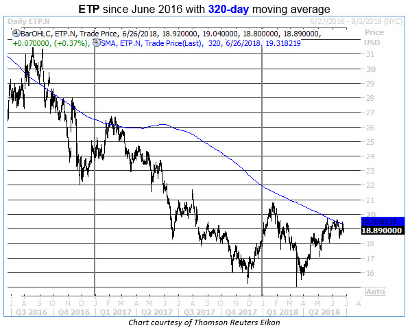 Etp stock options