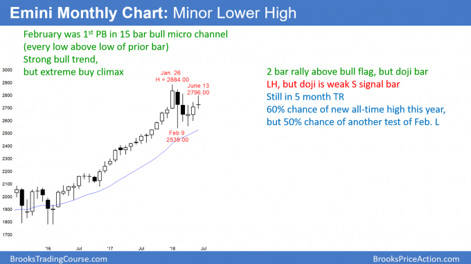 Emini monthly candlestick chart has lower high