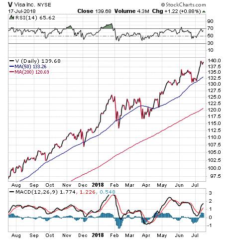 http://www.stockinvestor.com/wp-content/uploads/2018/07/v-7-17.png
