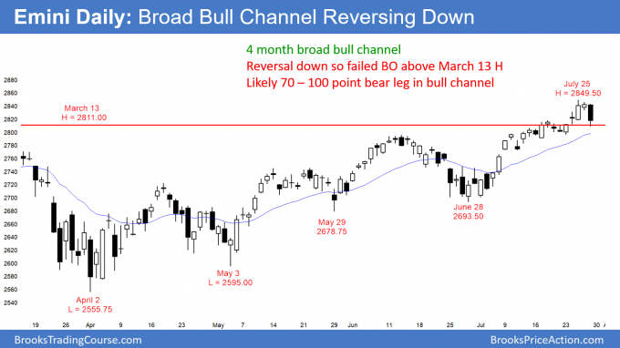 Emini daily candlestick chart has failed breakout at top of broad bull channel