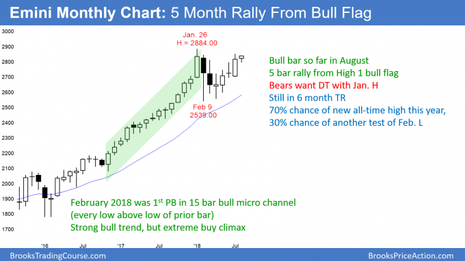 Emini monthly candlestick chart testing all-time high after buy climax