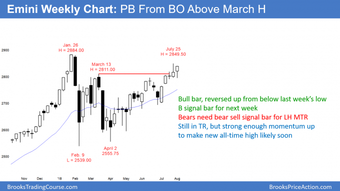 Emini weekly candlestick chart resuming up after pulling from breakout above March high
