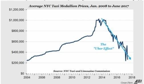 NYC Medallion Prices