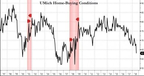 Home Buying Conditions
