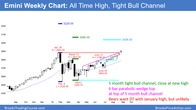 Emini weekly candlestick chart at top of bull channel and new all time high