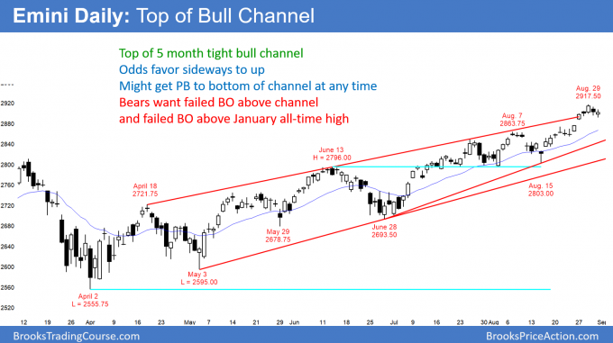 Emini daily candlestick chart breaking above bull channel