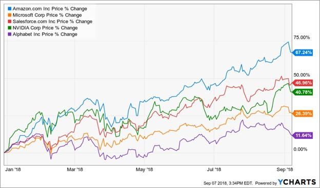 Trade Ideas for AI Play: Amazon, Microsoft, Salesforce