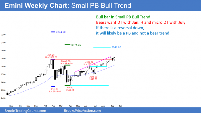 Emini weekly chart in Small Pullback Bull Trend in breakout to new all time high