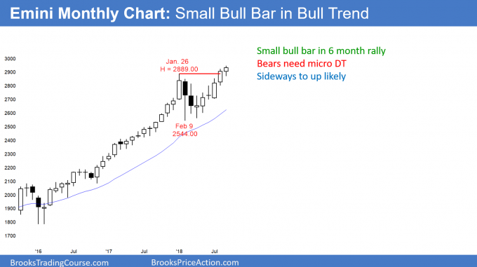 Emini monthly candlestick chart has small bull bar at new all-time high