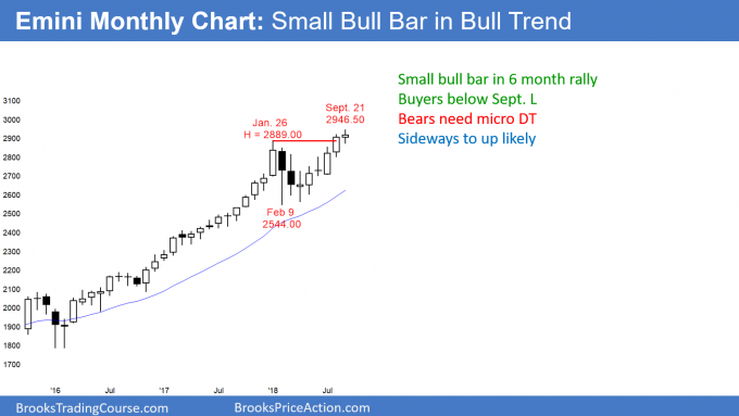 Emini monthly candlestick chart has bull doji in 6 month bull micro channel