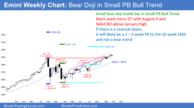 Emini weekly candlestick chart has bear doji inside bar in small pullback bull trend