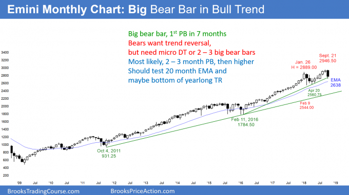 Emini monthly candlestick chart has big bear trend bar for October