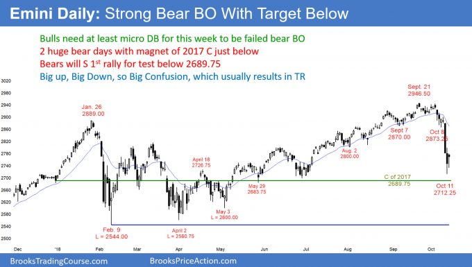 Emini daily candlestick chart has huge bear breakout with likely erasure of 2018 gains