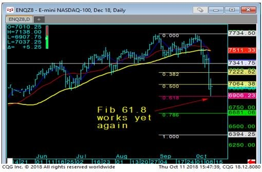E-mini NASDAQ Daily Chart-1
