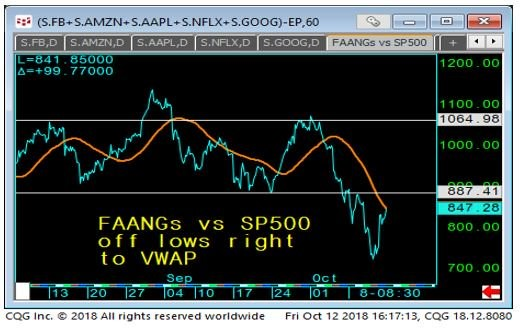 FAANGs vs. SP500 Chart