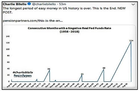 Longest Period of Easy Money in US History