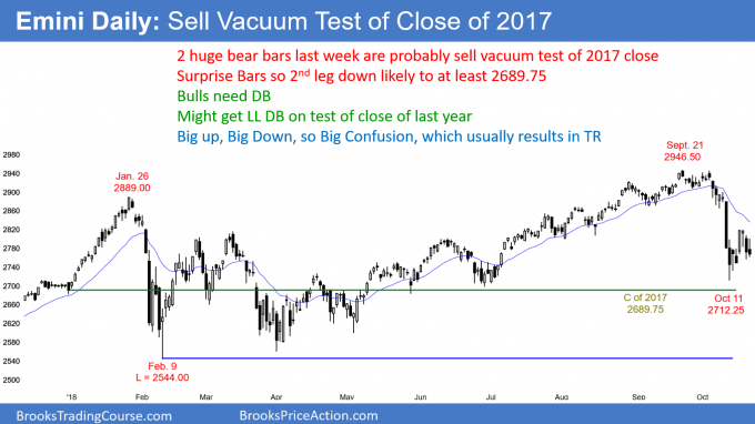 Emini daily candlestick chart is in a selll vacuum test of the close of last year