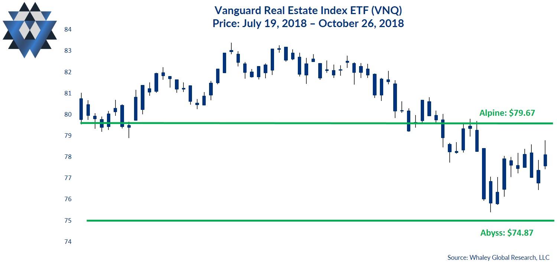 vanguard real estate etf