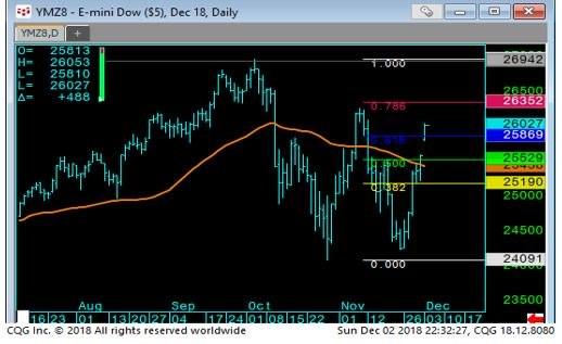Slide 3 Mini Dow