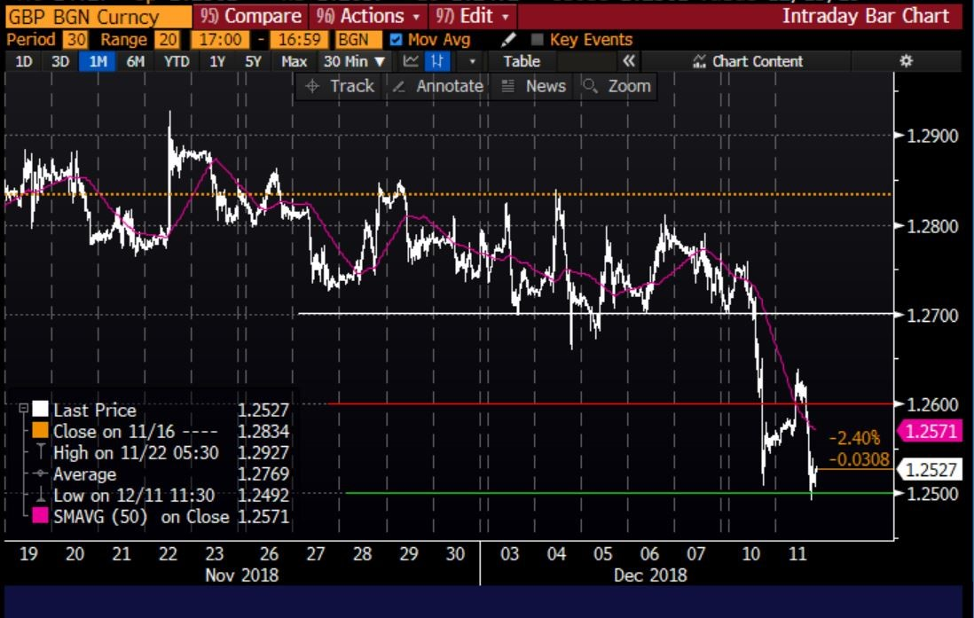 A Decisive Push Below 1 2500 For Gbp Usd May Be The Trade To End Year Or Start 2019 Macro Traders Love Dates And We Have Been Given On Before
