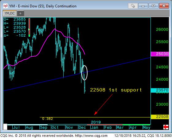 04 - E-Mini Dow