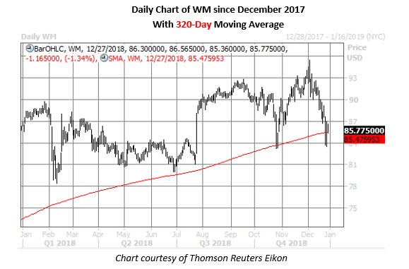 waste management stock chart dec 27