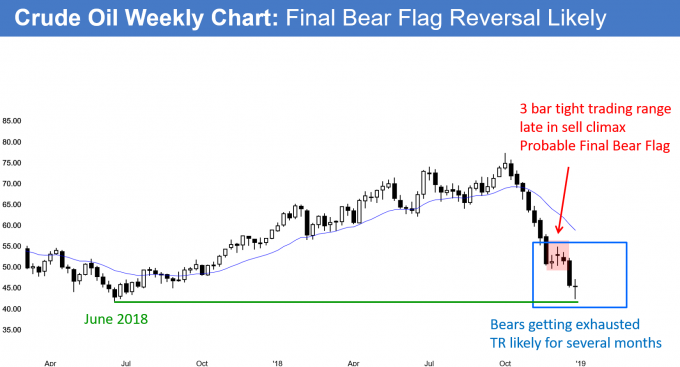 Crude oil futures weekly chart has Final Bear Flag and exhaustive sell climax