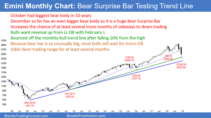 Emini monthly candlestick chart has huge bear bar that is testing bull trend line and 20% selloff
