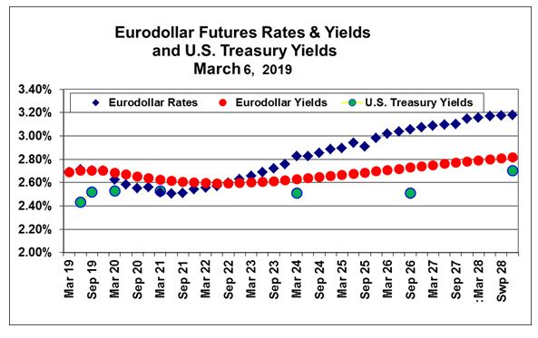 futures rates chart