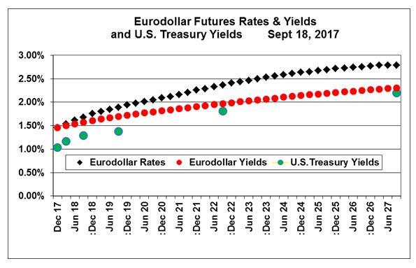 futures yield