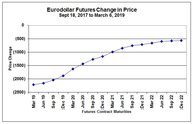 euro rate changes