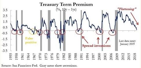 treasury term