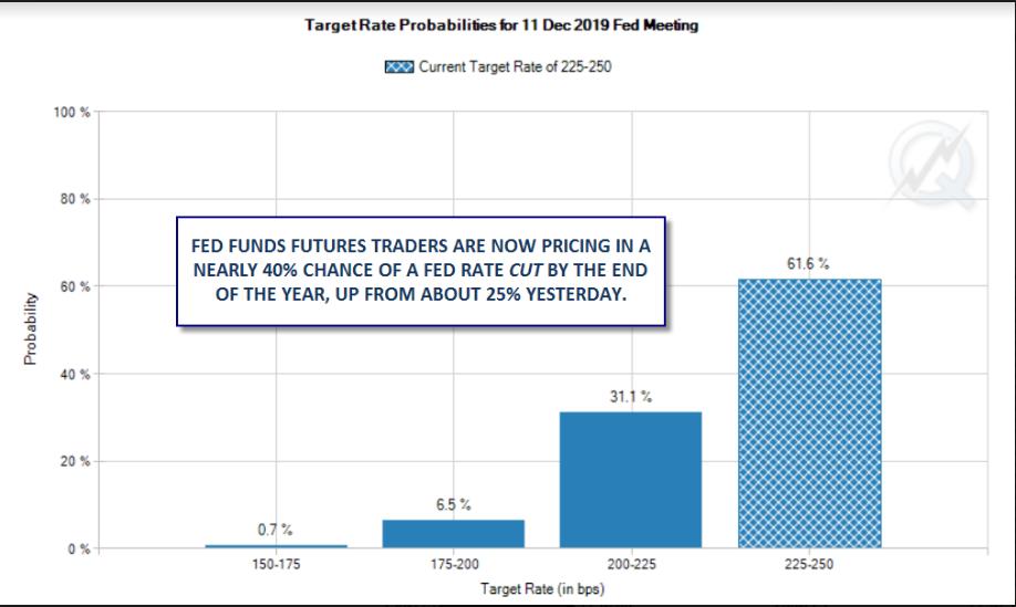 Fed Meeting Target
