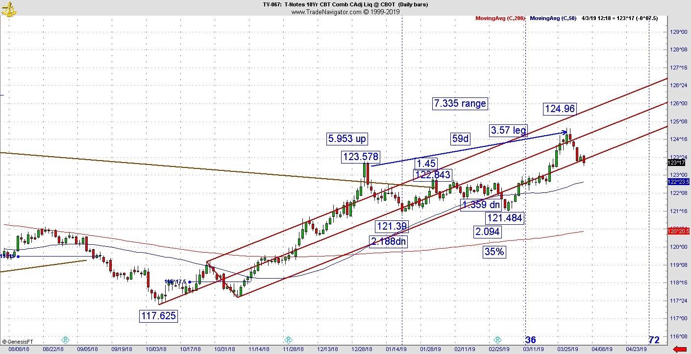 T-notes 10 year chart