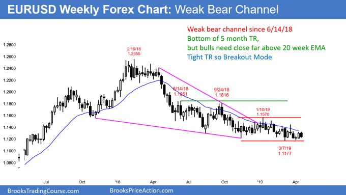 EURUSD weekly Forex chart in weak bear channel
