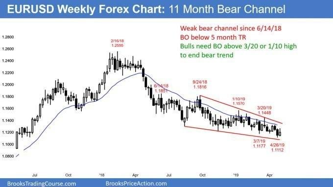 EURUSD Forex weak bear channel