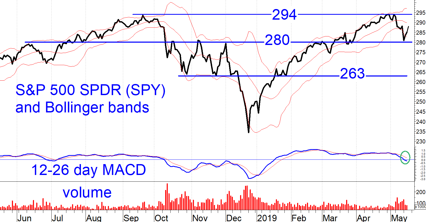 S&P SPDR