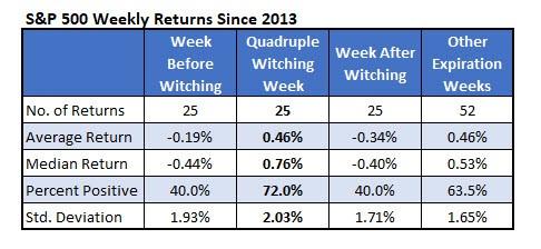 Stocks do not trade options expiration week