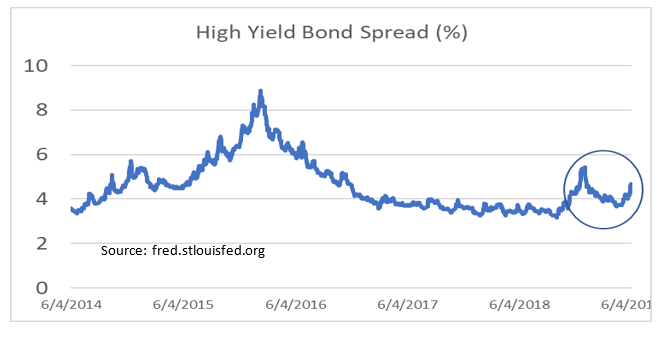High Yield Bond