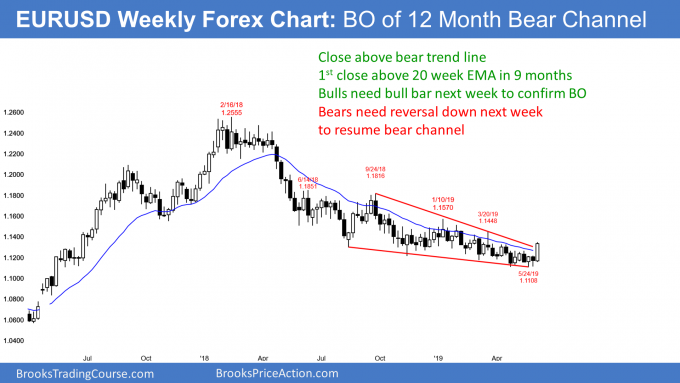 EURUSD weekly Forex chart breakout above bear trend line
