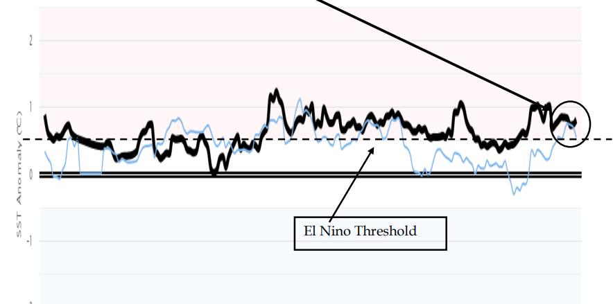 El Nino Threshold
