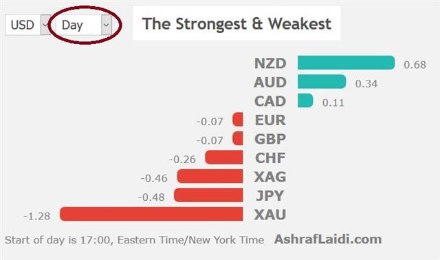 Bullard Boosts Dollar, Awaiting G20 - Performance 26 June 2019 (Chart 1)