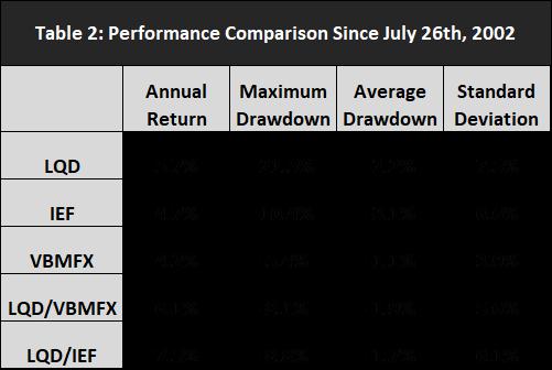 Performance Comparison 2