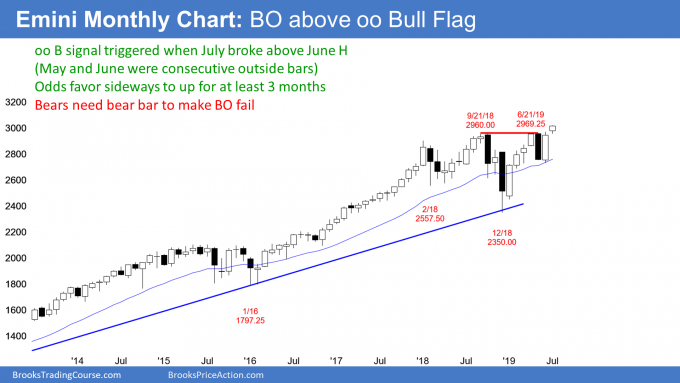 Emini monthly candlestick chart has breakout above oo bull flag