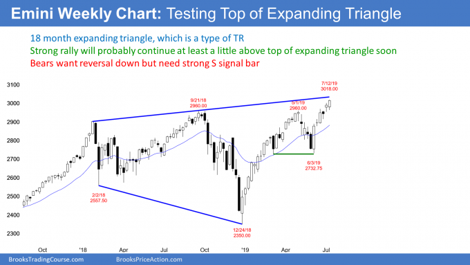 Emini weekly candlestick chart testing top of expanding triangle